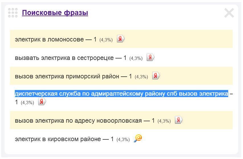 Скриншот 1. Пример поискового запроса на тему «Диспетчерская служба по Адмиралтейскому району СПб - вызов электрика».