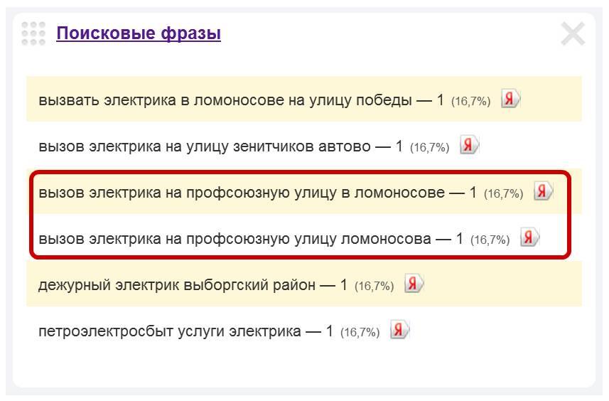 Скриншот 2. Пример поисковых запросов на тему «Вызов электрика на Профсоюзную улицу в Ломоносове».