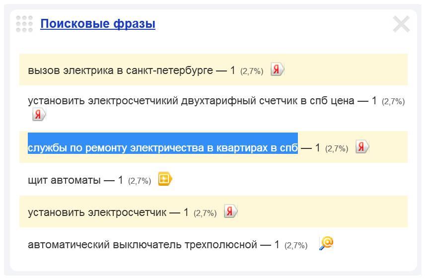 Скриншот 1. Пример поискового запроса на тему «Службы по ремонту электричества в квартирах в СПб».