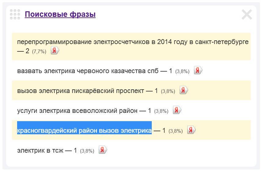 Скриншот 1. Пример поискового запроса на тему «Вызов электрика в Красногвардейском районе».