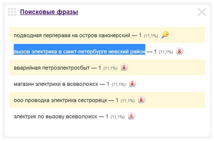Скриншот 1. Пример поискового запроса на тему «Вызов электрика в Невском районе Санкт-Петербурга».