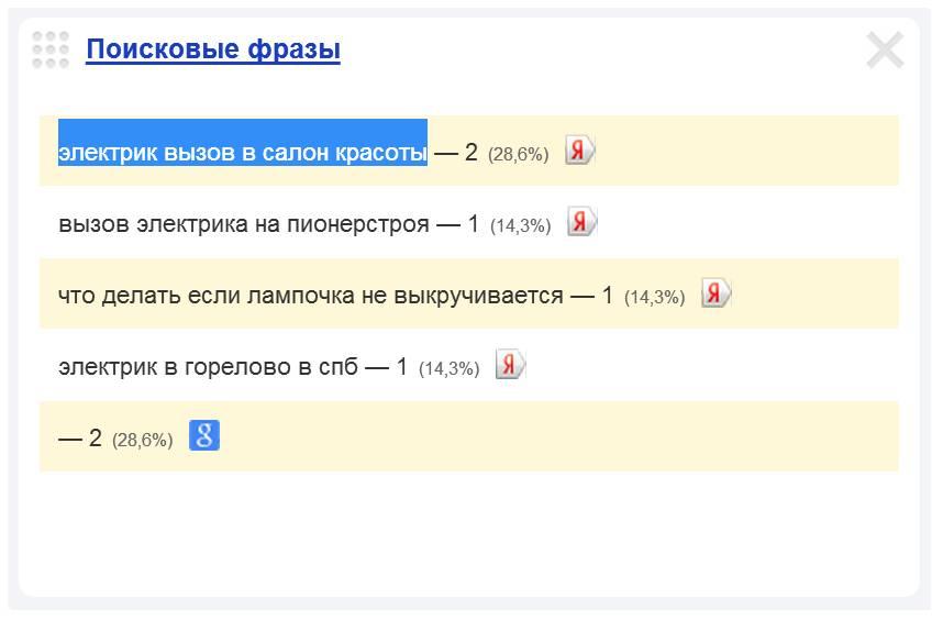 Скриншот 1. Пример поискового запроса на тему «Вызов электрика в салон красоты».