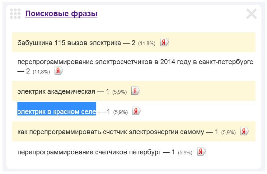 Скриншот 1. Пример поискового запроса на тему «Электрик в Красном Селе».