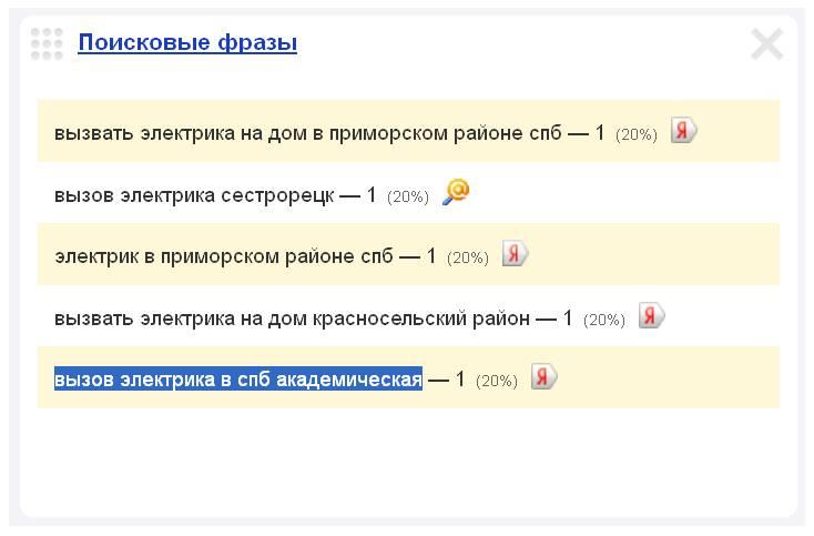 Скриншот 1. Пример поискового запроса на тему «Электрик у метро «Академическая» - «вызов электрика в СПб, «Академическая».