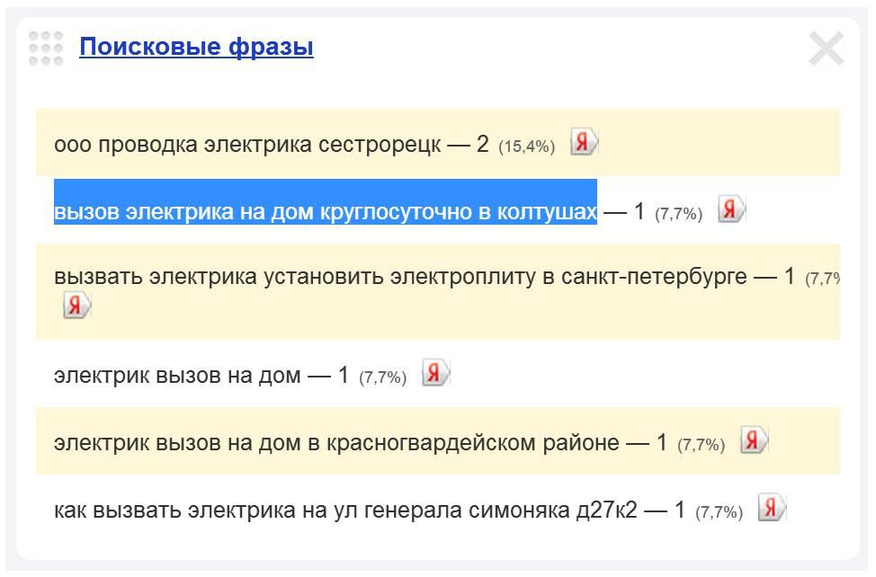 Скриншот 1. Пример поискового запроса на тему «Вызов электрика в Колтуши» - «вызов электрика на дом круглосуточно в Колтушах».