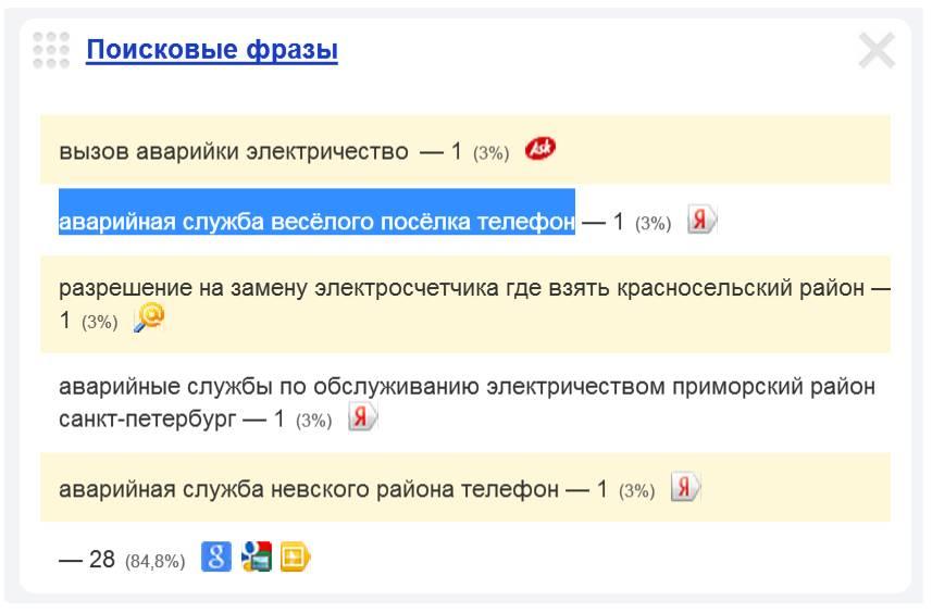 Скриншот 1. Пример поискового запроса на тему «Вызов электрика в Весёлый посёлок» - «аварийная служба Весёлого посёлка, телефон».