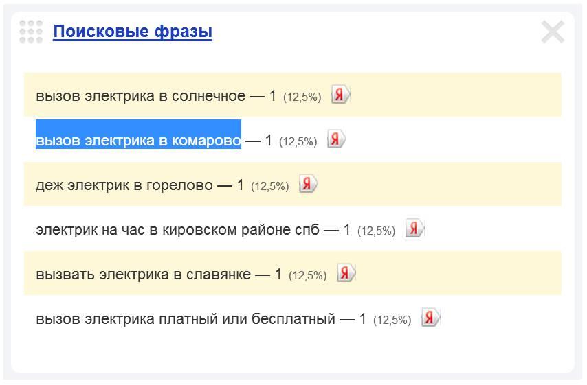 Скриншот 1. Пример поискового запроса на тему «Вызов электрика в Комарово».