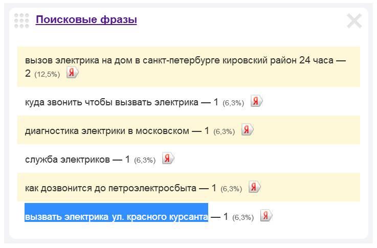 Скриншот 1. Пример поискового запроса на тему «Вызов электрика на улицу Красного Курсанта» - «вызвать электрика, ул. Красного Курсанта».