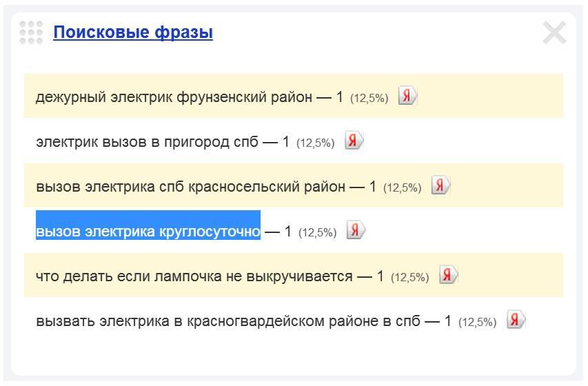 Скриншот 1. Пример поискового запроса на тему «Вызов электрика круглосуточно».