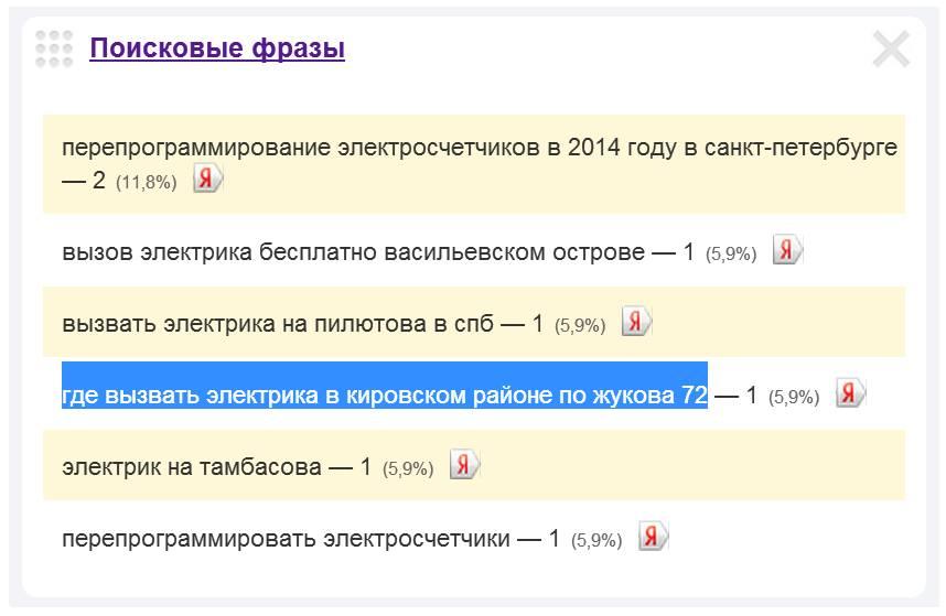 Скриншот 1. Пример поискового запроса на тему «Вызов электрика на проспект Маршала Жукова».