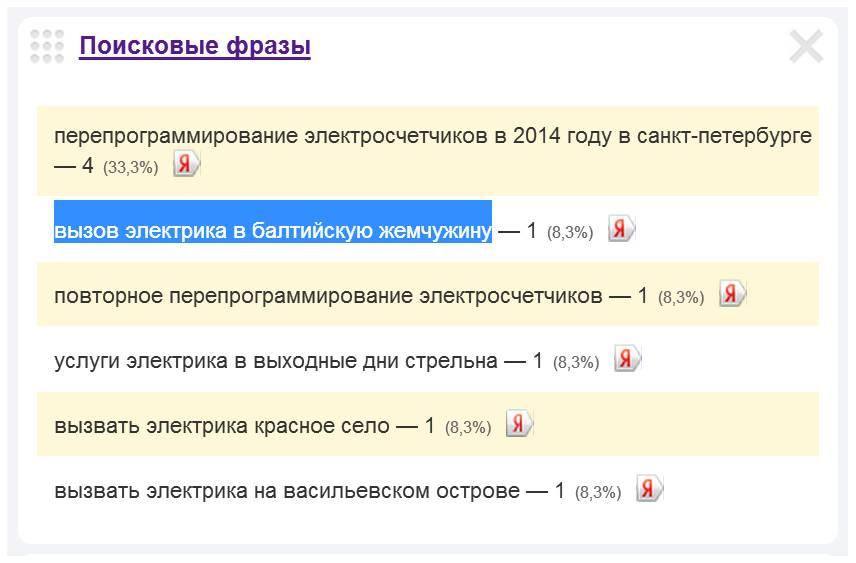 Скриншот 1. Пример поискового запроса на тему «Вызов электрика в Балтийскую Жемчужину».