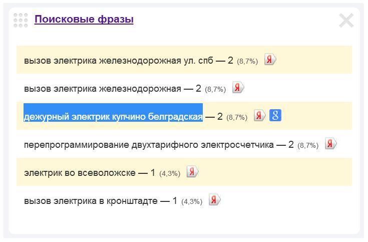 Скриншот 1. Пример поискового запроса на тему «Вызов электрика на Белградскую улицу» - «дежурный электрик, Купчино, Белградская».