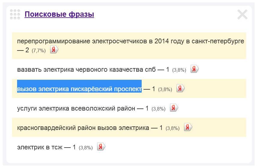 Скриншот 1. Пример поискового запроса на тему «Вызов электрика на Пискарёвский проспект».
