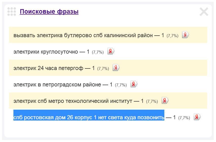 Скриншот 1. Пример поискового запроса на тему «Вызов электрика на Ростовскую улицу».