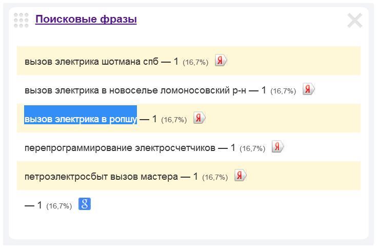 Скриншот 1. Пример поискового запроса на тему «Вызов электрика в Ропше».