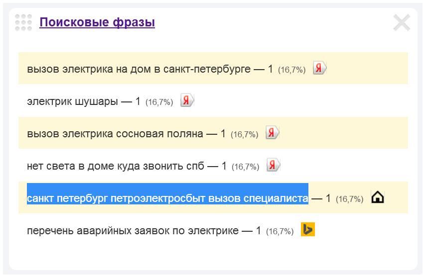 Скриншот 1. Пример поискового запроса на тему «Вызов специалиста из Петроэлектросбыта».