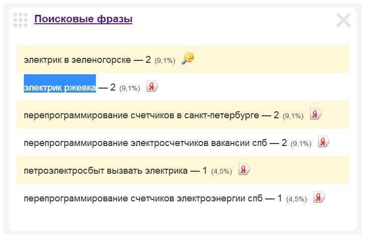 Скриншот 1. Пример поискового запроса на тему «Вызов электрика на Ржевке» — «электрик Ржевка».
