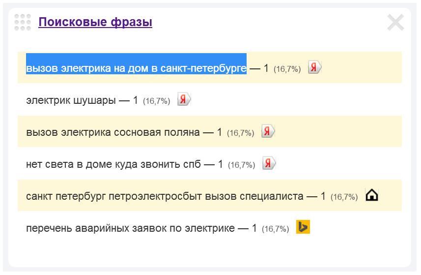 Скриншот 1. Пример поискового запроса на тему «Вызов электрика на дом в Санкт-Петербурге».