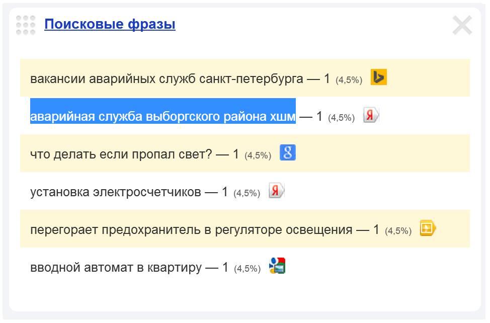 Скриншот 1. Пример поискового запроса на тему «Вызов электрика на улицу Хошимина» - «аварийная служба Выборгского района ХШМ».