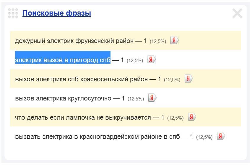 Скриншот 1. Пример поискового запроса на тему «Вызов электрика в пригород Санкт-Петербурга».