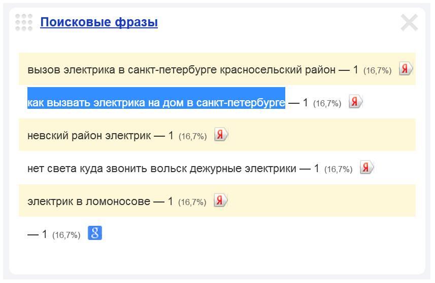 Скриншот 1. Пример поискового запроса на тему «Как вызвать электрика на дом в Санкт-Петербурге».