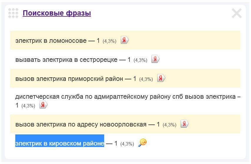 Скриншот 1. Пример поискового запроса на тему «Электрик в Кировском районе».