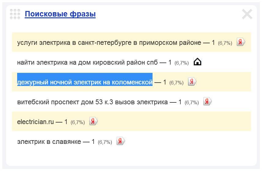 Скриншот 1. Пример поискового запроса на тему «Вызов электрика на Коломенскую улицу» - «дежурный ночной электрик на Коломенской».
