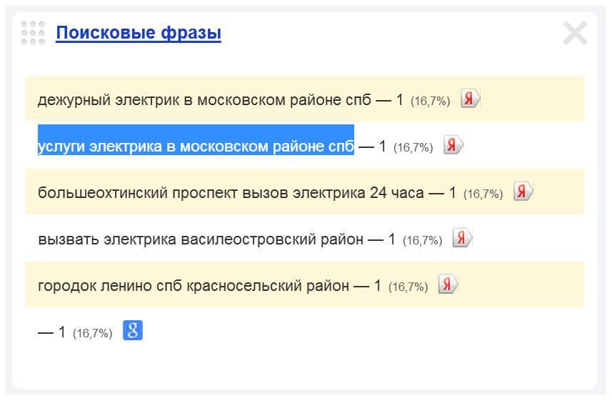 Скриншот 1. Пример поискового запроса на тему «Услуги электрика в Московском районе Санкт-Петербурга».