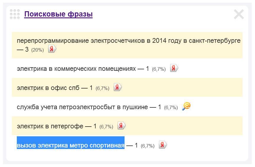 Скриншот 1. Пример поискового запроса на тему «Электрик у метро «Спортивная».