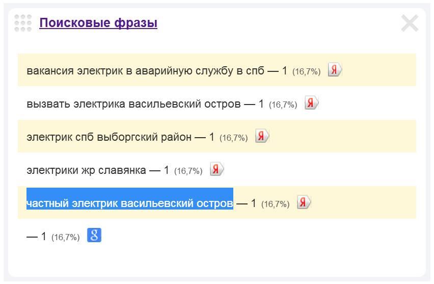 Скриншот 1. Пример поискового запроса на тему «Частный электрик на Васильевском острове».