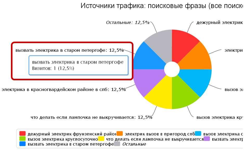 Скриншот 1. Пример поискового запроса на тему «Вызвать электрика в Старом Петергофе».
