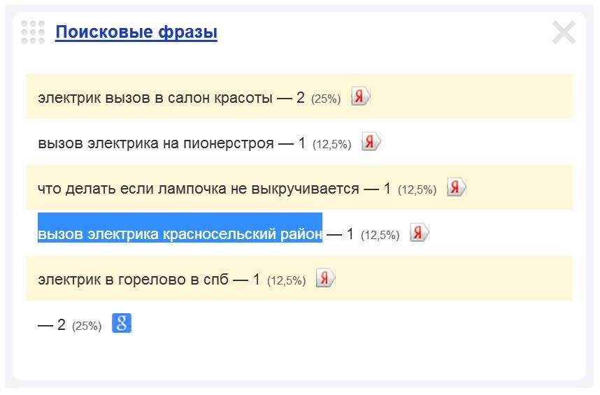 Скриншот 1. Пример поискового запроса на тему «Вызов электрика в Красносельском районе».