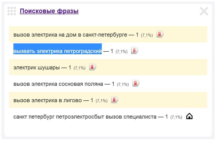 Скриншот 1. Пример поискового запроса на тему  «Вызов электрика в Петроградском районе Санкт-Петербурга».