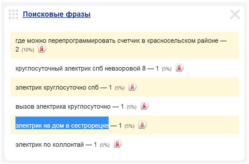 Скриншот 1. Пример поискового запроса на тему «Электрик на дом в Сестрорецке».