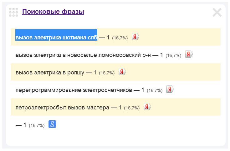 Скриншот 1. Пример поискового запроса на тему «Вызов электрика на улицу Шотмана».