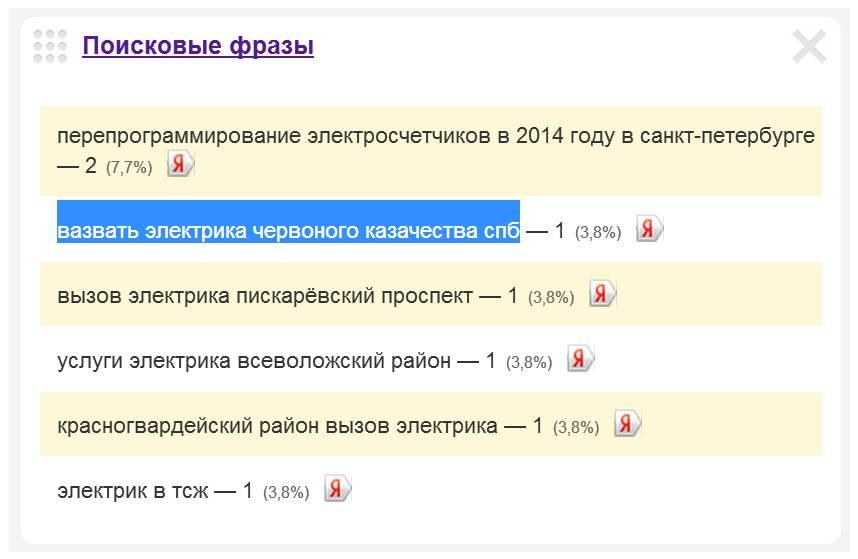 Скриншот 1. Пример поискового запроса на тему «Вызов электрика на улицу Червонного Казачества».