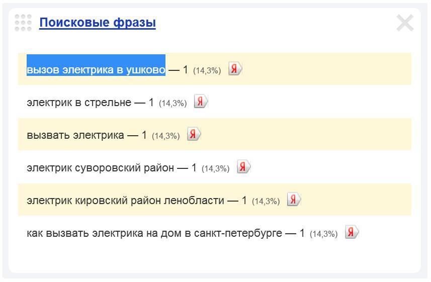 Скриншот 1. Пример поискового запроса на тему «Вызов электрика в Ушково».