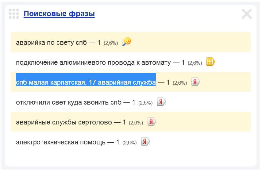 Скриншот 1. Пример поискового запроса на тему «Вызов электрика на Малую Карпатскую улицу» - «СПб, Малая Карпатская, 17, аварийная служба».