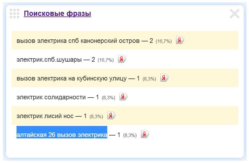 Скриншот 1. Пример поискового запроса на тему «Вызов электрика на Алтайскую улицу».