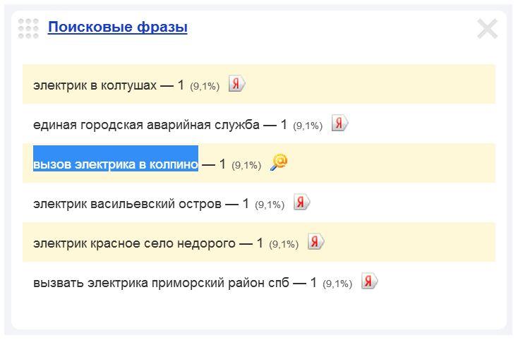 Скриншот 1. Пример поискового запроса на тему «Вызов электрика в Колпино».