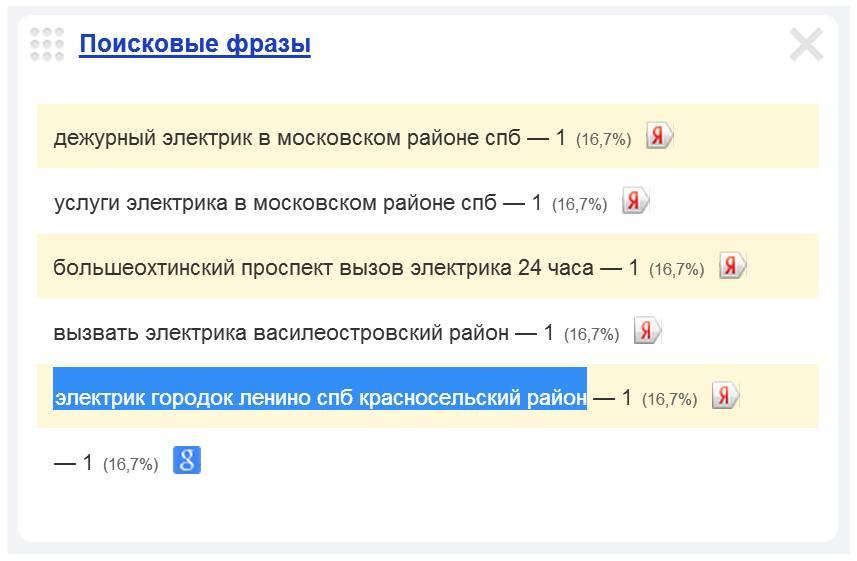Скриншот 1. Пример поискового запроса на тему «Вызов электрика в Ленино».