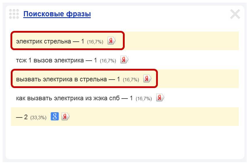 Скриншот 1. Примеры поисковых запросов на тему «Вызов электрика в Стрельне».