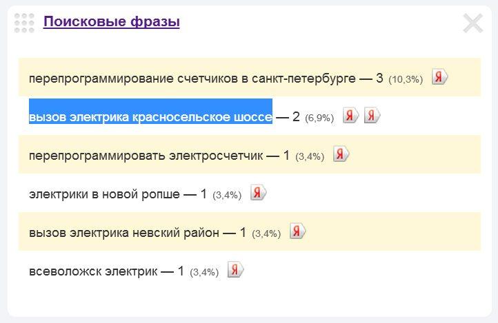 Скриншот 1. Пример поискового запроса на тему «Вызов электрика на Красносельское шоссе».
