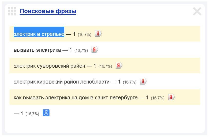 Скриншот 1. Пример поискового запроса на тему «Электрик в Стрельне».