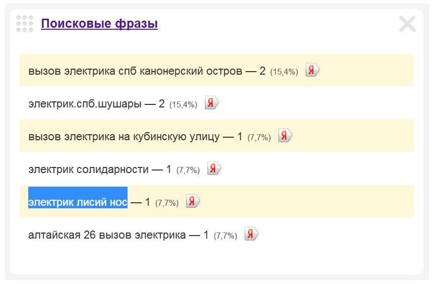 Скриншот 1. Пример поискового запроса на тему «Вызов электрика в Лисий нос».