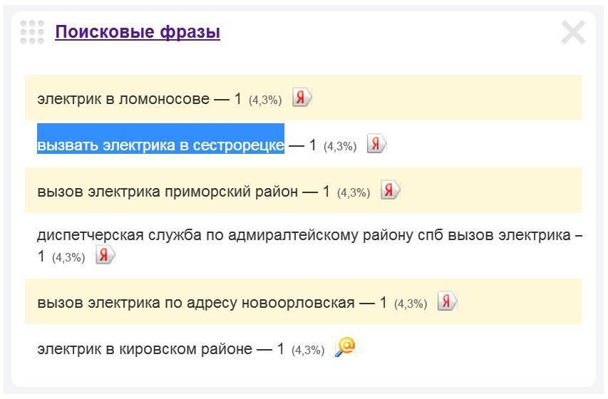 Скриншот 1. Пример поискового запроса на тему «Вызвать электрика в Сестрорецке».