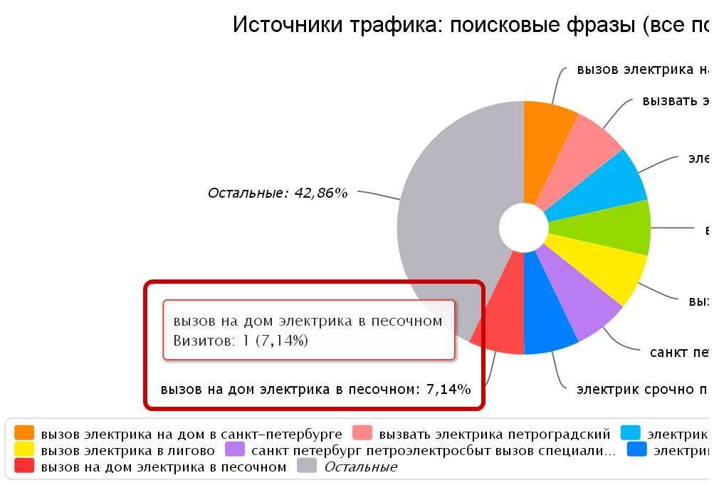 Скриншот 1. Пример поискового запроса на тему «Вызов электрика на дом в Песочном».