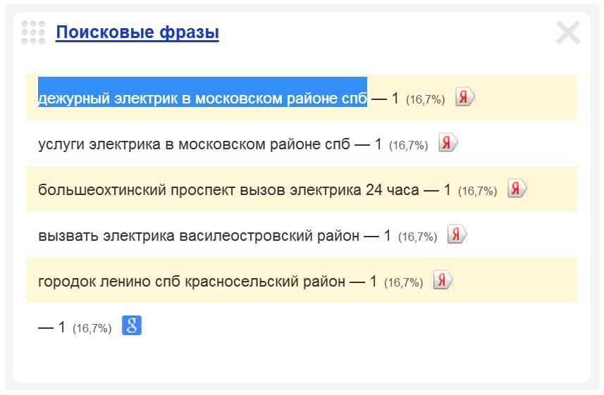 Скриншот 1. Пример поискового запроса на тему «Дежурный электрик в Московском районе Санкт-Петербурга».