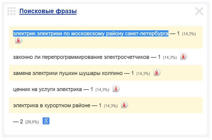 Скриншот 1. Пример поискового запроса на тему «Электрики по Московскому району Санкт-Петербурга».
