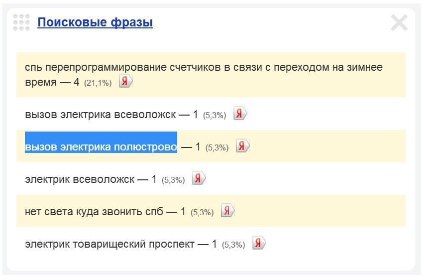 Скриншот 1. Пример поискового запроса на тему «Вызов электрика в Полюстрово».